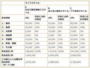 平均年収は280万円ほど