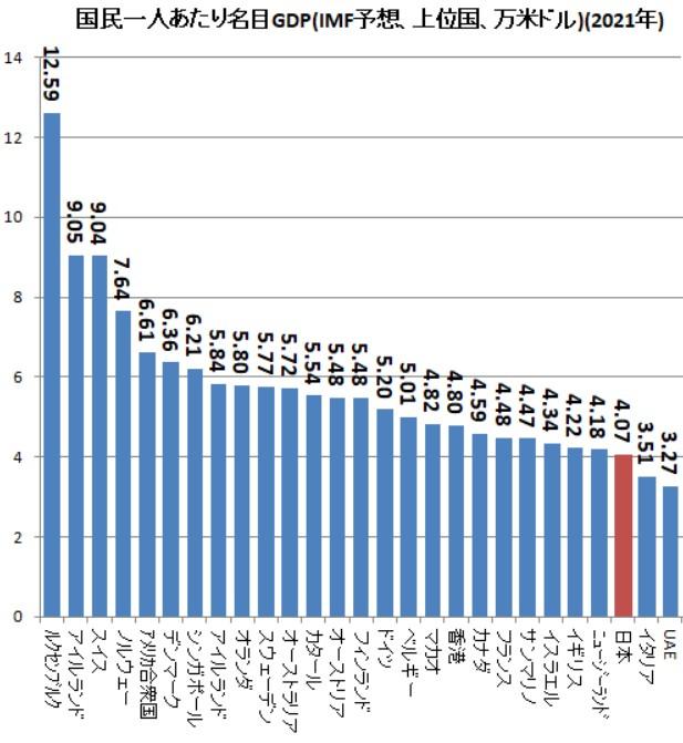 GDPを国民一人当たり 日本